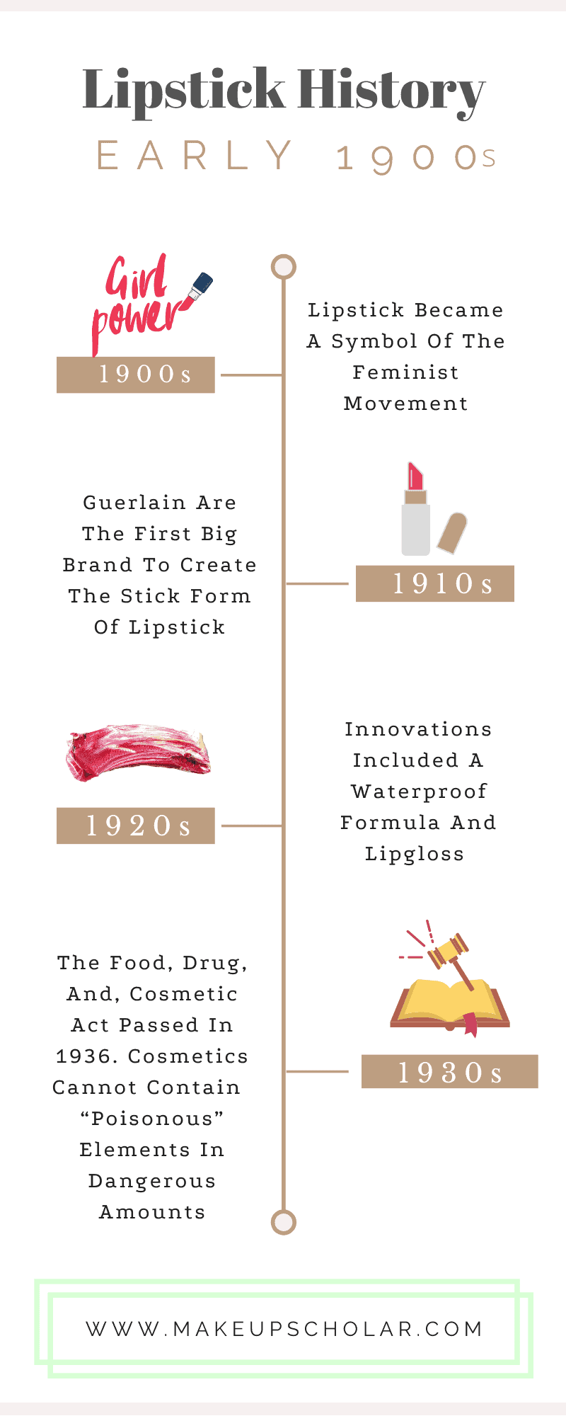 what is lipstick made of